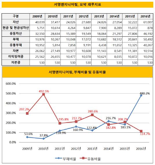 서영엔지니어링, 요약 재무지표