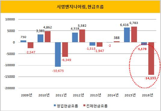 서영엔지니어링, 현금흐름