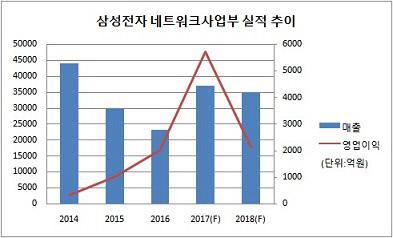 삼성 네트워크