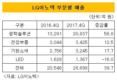 LG이노텍 부문별 매출