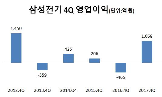 삼성전기 4Q 영업익