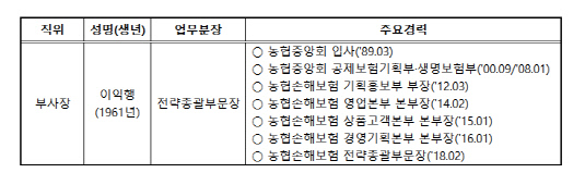 농협손보_이익행본부장_프로필