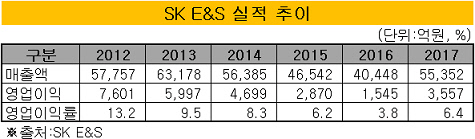 SK E&S
