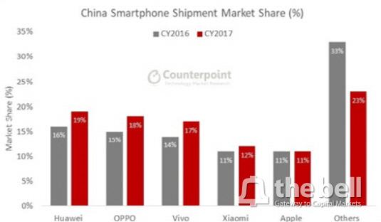 중국 점유율
