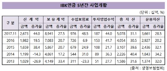 IBK연금_영업지표