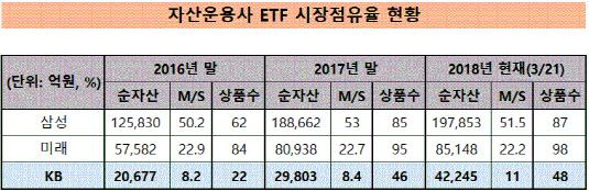 ETF 시장점유율