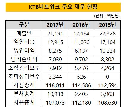 KTB네트워크 2017 재무현황