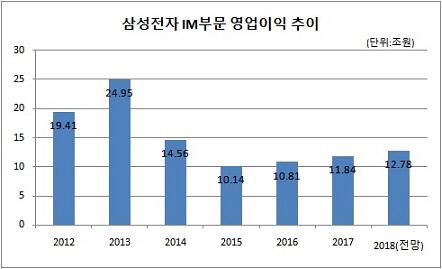 삼성 IM부문 영업이익_2018 전망