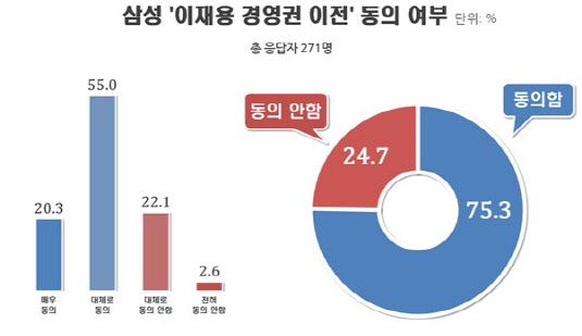 삼성 이재용 경영권 이전