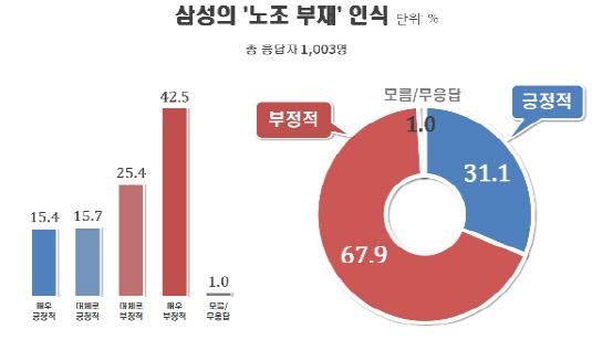 삼성-노조부재