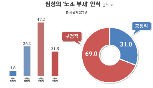 삼성-노조부재(경제인)