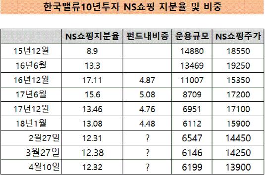 한국밸류 NS쇼핑