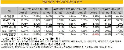 크기변환_서울시금고 재무안정성