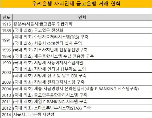 우리은행 금고 거래연혁