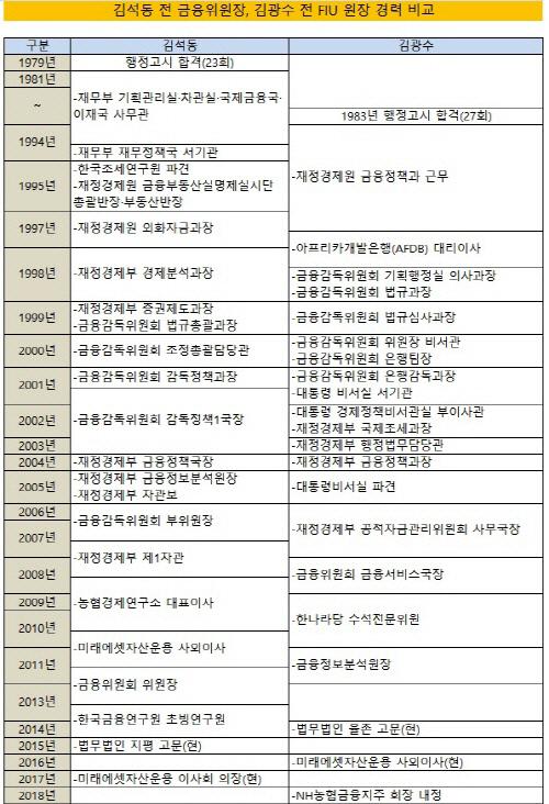 크기변환_김석동 김광수 경력