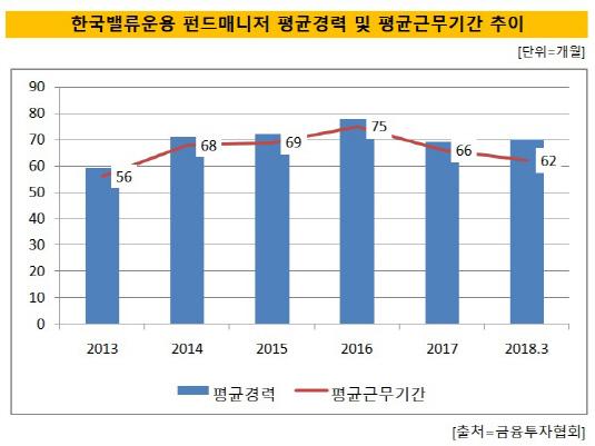 한국밸류운용 펀드매니저