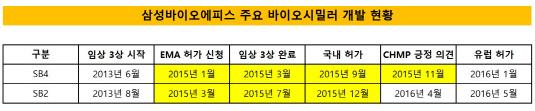 삼성바이오에피스 주요 바이오시밀러 개발 현황_20180508