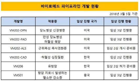 바이로메드 파이프라인 현황_20180510(수정본)