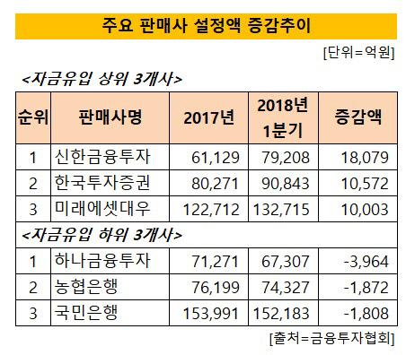 공모펀드 주요 판매사