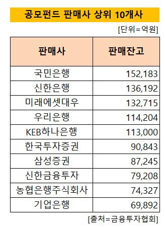 공모펀드 상위 10개사