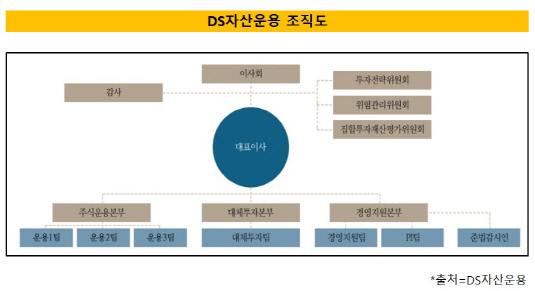 DS조직도1
