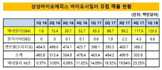 삼성바이오에피스 제품 유럽 매출 현황_표_20180529(수정본)