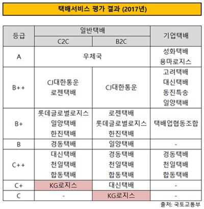 택배서비스 평가 결과(2017년)