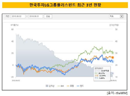LG그룹주펀드1