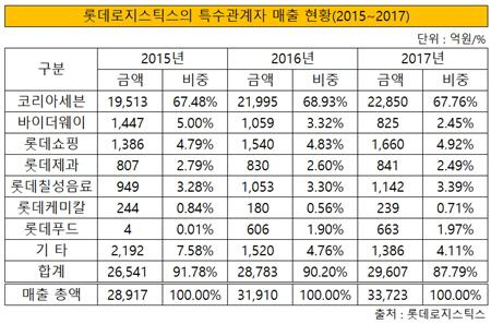 롯데로지스틱스의 특수관계자 매출 현황