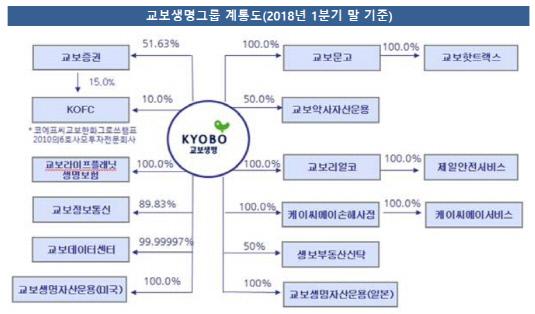 교보생명그룹_계통도_2018년1분기
