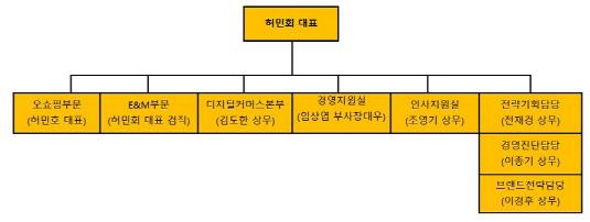 CJ ENM 조직도