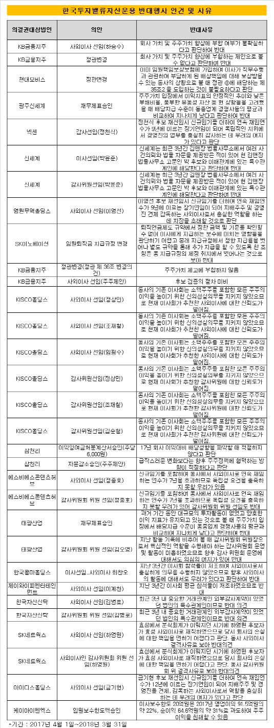 한국투자밸류자산운용 반대행사 사유 및 근거
