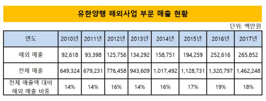 유한양행 해외사업 부문 매출 현황_20180703(수정본)