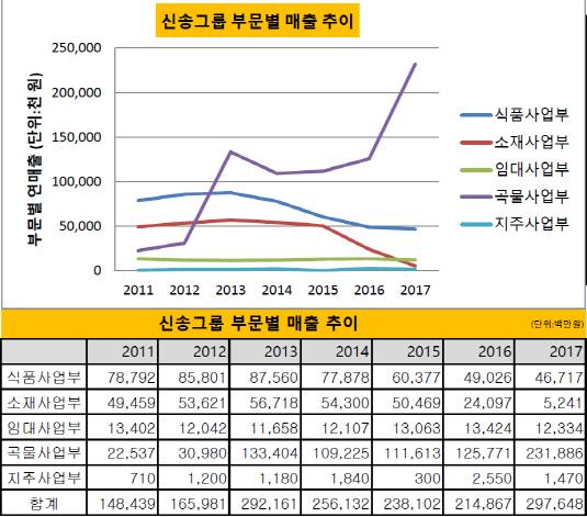 신송그룹 사업부문별 매출 추이