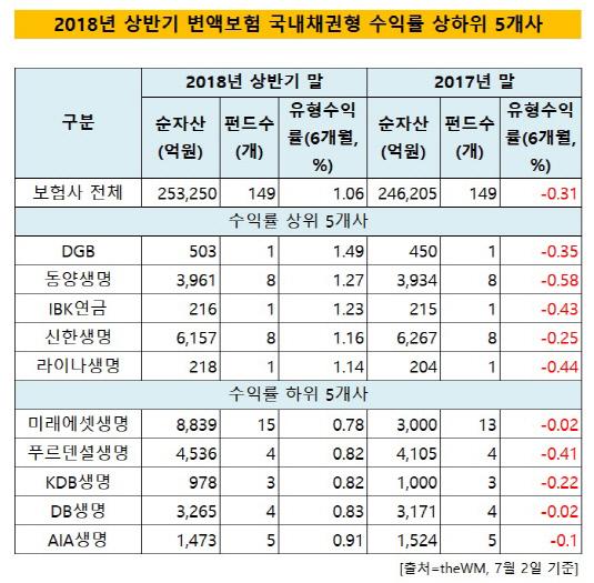 변액보험 국내채권형_사별