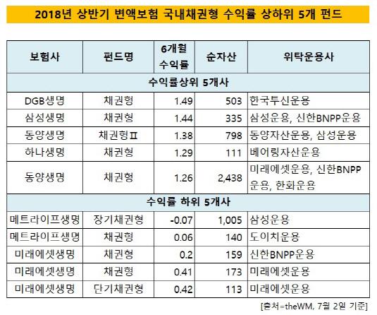 변액보험 국내채권형_펀드별