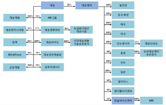 대웅그룹 계열사간 출자현황_20180703