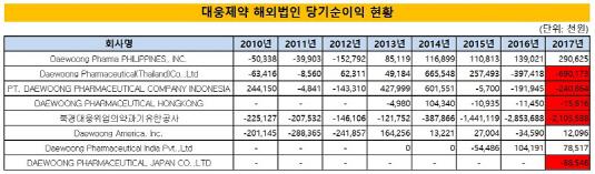 대웅제약 해외법인 당기순이익 현황_20180704(수정본)