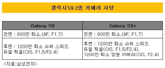 갤럭시S9 2종 카메라 사양