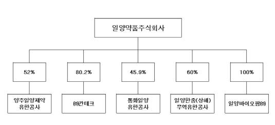 일양약품 계열사 현황_20180709