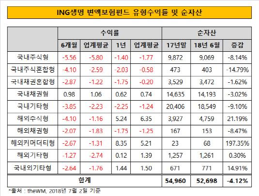 ING생명 변액보험펀드 유형수익률 및 순자산