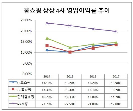 홈쇼핑 영업이익률 추이(수정)