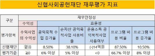 신협사회공헌재단 재무평가 지표