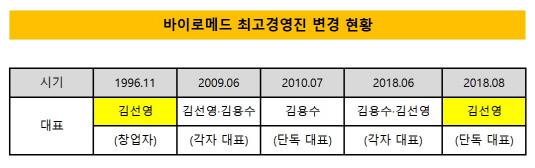 바이로메드 최고경영진 변경 현황_20180802(수정본)