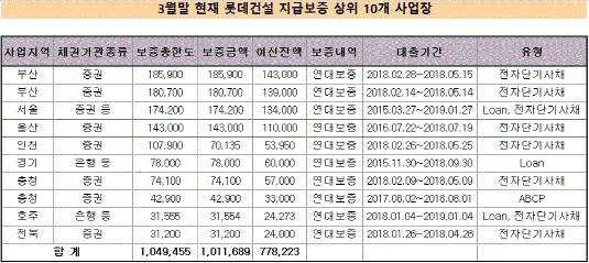 롯데건설 지급보증 상위 10개 사업장