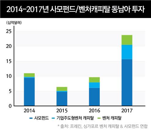 2014-2017년 PE/VC 동남아 투자 현황