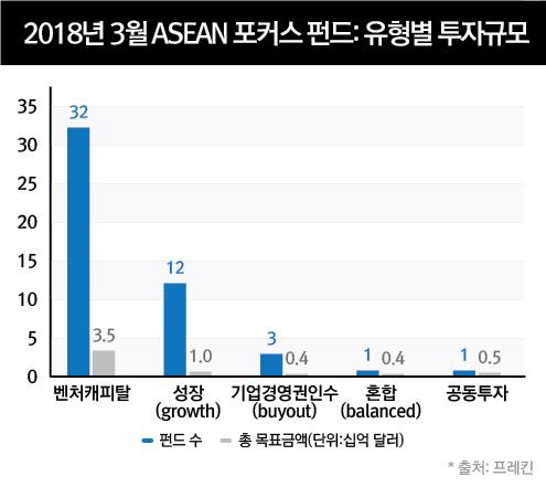 2018년3월ASEAN포커스펀드유형별투자규모