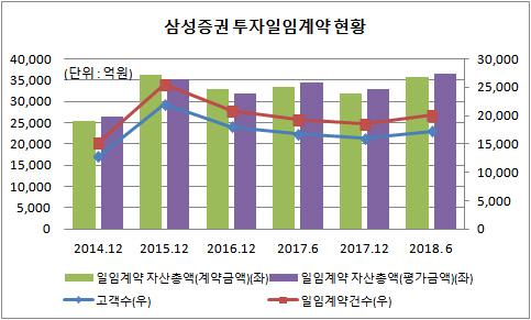 삼성증권 투자일임 계약 추이