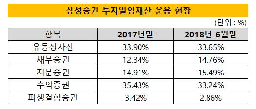 삼성증권 투자일임 재산 운용 현황