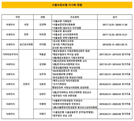 서울보증 이사회 구성